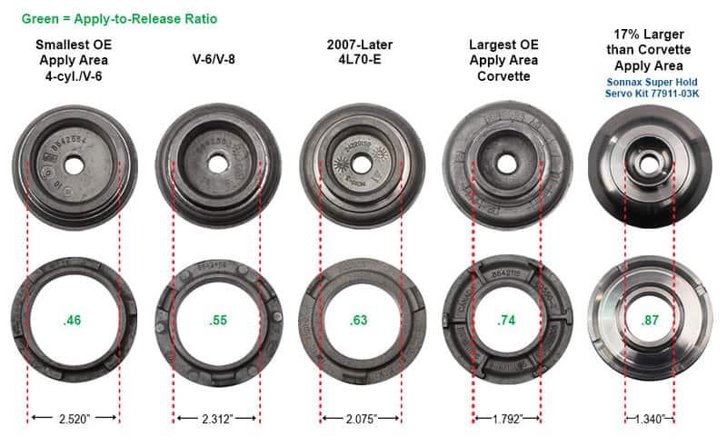 4l60e servo comparison - CPT 4l60e