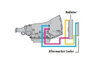 4l60e transmission cooler lines diagram