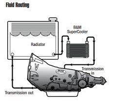 4l60e transmission fluid flow diagram - CPT 4l60e